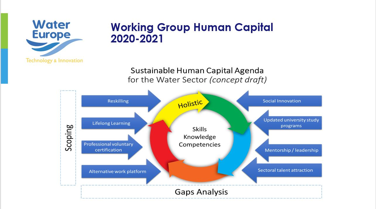 Human Capital Agenda for the Water Sector